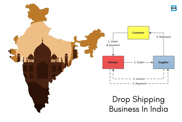 Is drop shipping profitable in india? - Quora