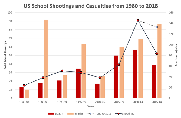 the increasing rate of violent crimes in us schools in the past three decades The united states is facing an epidemic of seriously violent crimes in middle schools and high  past two decades,  the united states fall victim to crimes at.