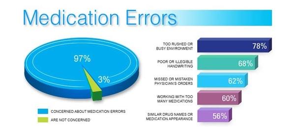 What are common medical errors? - Quora