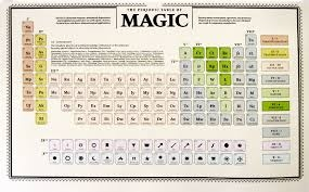 Why are there 7 periods and 18 groups in the periodic table quora the modern periodic table is made up of a series of rectangles each rectangle provides us with four important pieces of information about an elementatomic urtaz