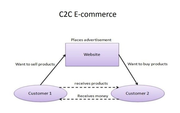 E commerce business examples best business 2018.