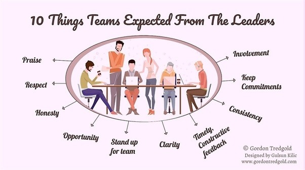 The challenges of leading a team and the importance of a good leader
