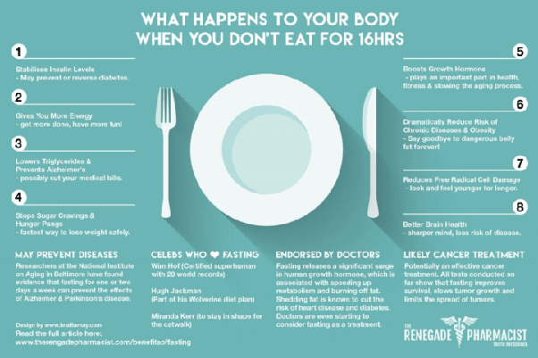 Is intermittent fasting effective in weight loss quora there are many different physiological reasons for this but the takeaway is that fastingwhen done properlycan promote weight loss and muscle building fandeluxe Image collections