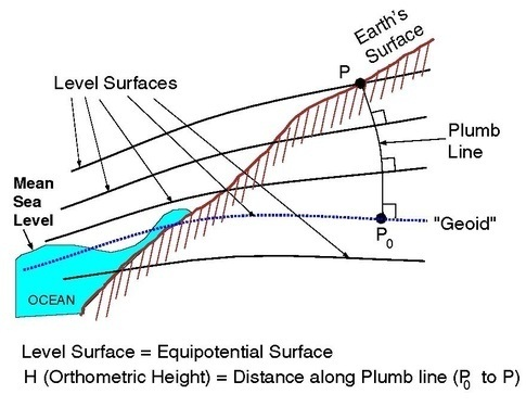 How Do They Measure Mean Sea Level Quora - How to measure elevation above sea level