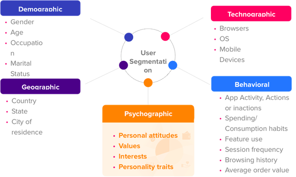 what are the best examples of psychographic segmentation in