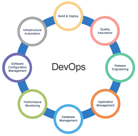 Can I Get The Names Of Some Institutes For Devops Training And