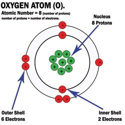 How to make a 3D model of an oxygen atom - Quora