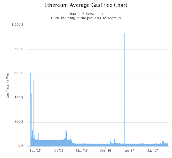Cur Bitcoin Conversion Rate Ethereum How To Get Estimate Gas Example