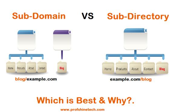 what is seo best practice sub domain or sub folder quora