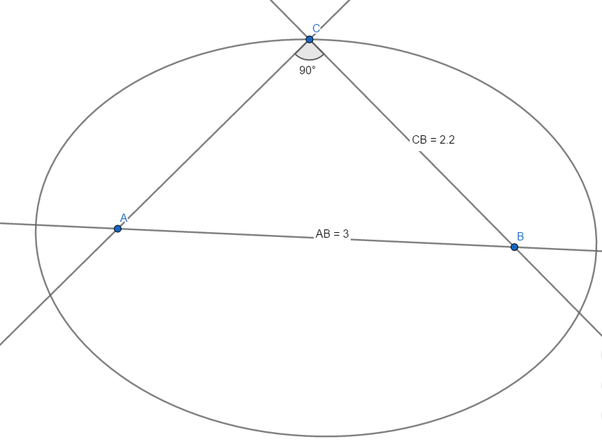 If the straight lines joining the ends of the minor axis of