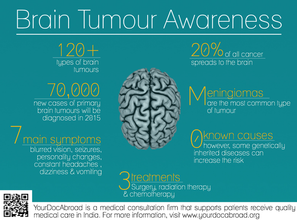 what is brain cancer pdf