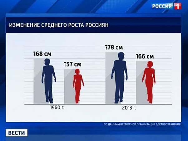 What is the average height of Russian women? - Quora