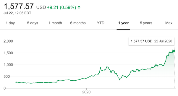 is the 2020 stock market in a tech bubble how does it compare to the 2000 tech bubble quora 2020 stock market in a tech bubble