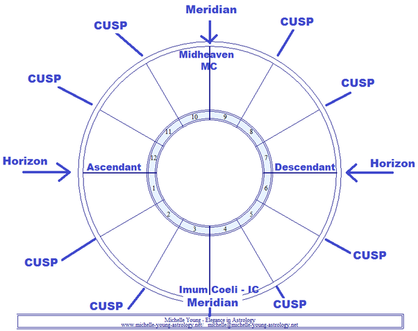 What Is A Cusp Chart Is It Really A Priority Than Natal Or Lagna