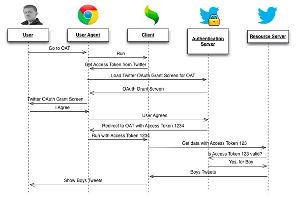 How To Understand How Oauth2 Authorization Code Redirect Work In A