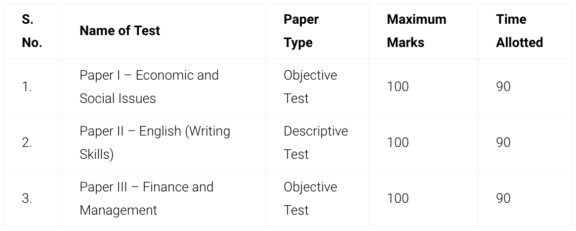 What is the syllabus and patterns of RBI grade B exam? - Quora