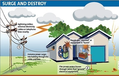 Does a lightning strike have to hit the house to cause a power surge ...