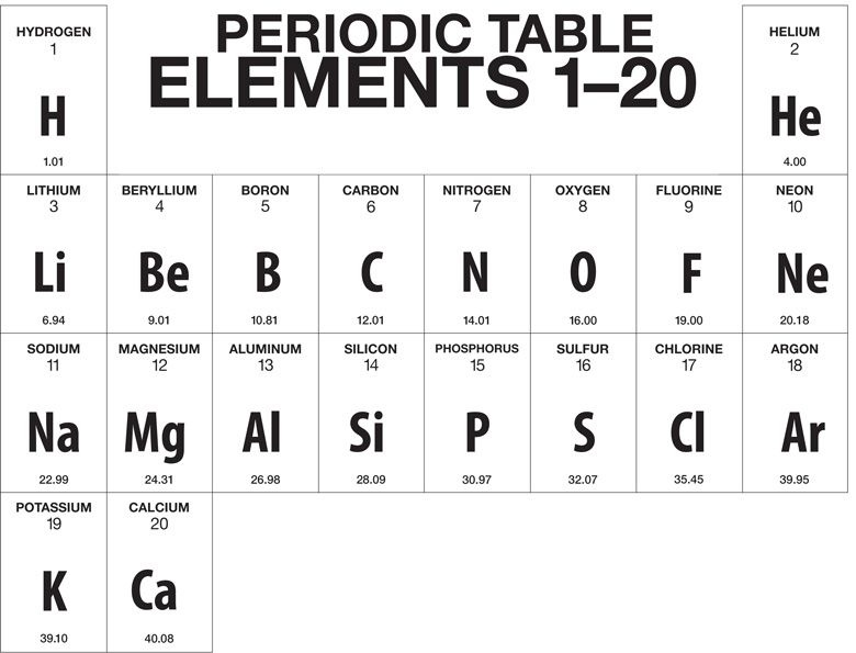 What Are The Names And Symbols Of The First 20 Elements Quora