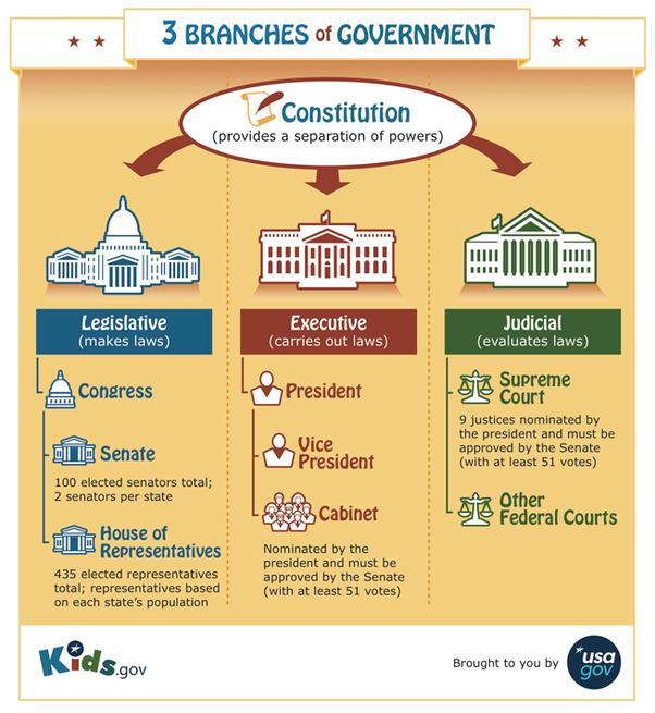 presidents and governors powers Governor vs president  the polity in the us is based upon the principle of federalism where the head of the state and executive is the president whereas the states which together make up the federation are headed by governors.