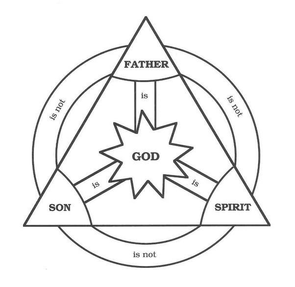Is God One Or Three Divine Persons Father Son Holy Spirit Quora