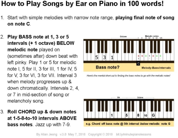 Play Piano With Chords Choice Image Chord Chart Guitar Complete