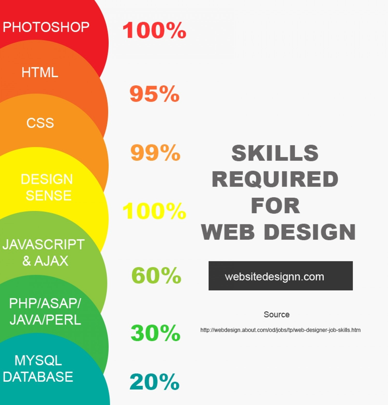 What Are The Essential Skills Required For A Web Designer Quora