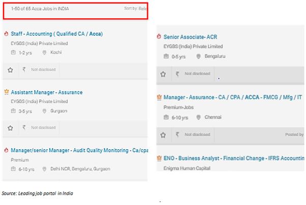 Is ACCA recognised in India? - Quora