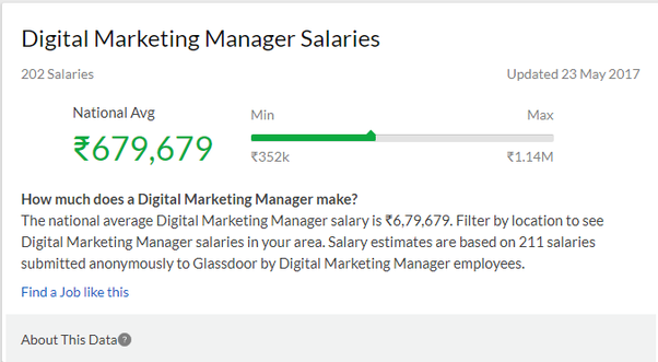 How much can a fresher earn in digital marketing quora as per the glassdoor the digital marketing salaries are malvernweather Images