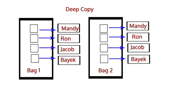 Deep Copy U2013 Python Interview Questions And Answers