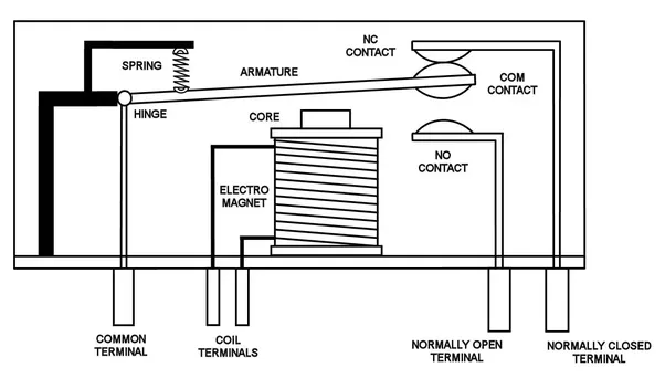 Whats the difference between solenoid valve and relay Quora