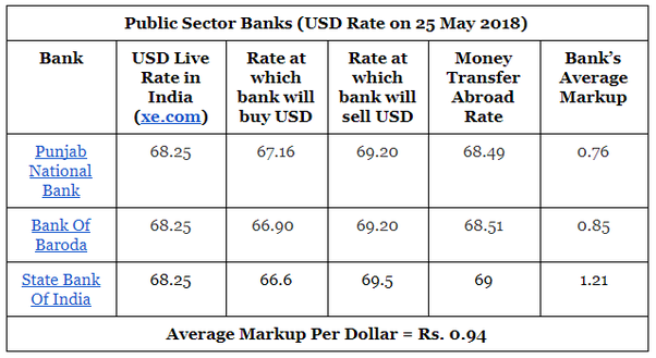 Private Sector Banks Charge Very High Exchange Rates For Sending Money Abroad