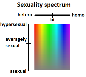 Kenzie scale of sexuality