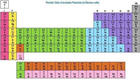 What are the roles of valence electrons in a bond quora alkali metals have 1 valence electron so they want to bond with an element with 7 valence electrons the halogens na sodium alkali metal can combine urtaz Images