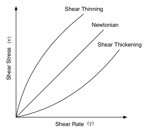 Force Flow Rate: What Is The Difference Between Shear Thinning And Shear