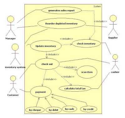 How to elaborate a fully-dressed use case diagram process ...