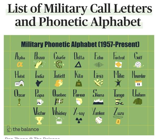 Do Astronauts Use The Phonetic Alphabet In Radio Communications Quora