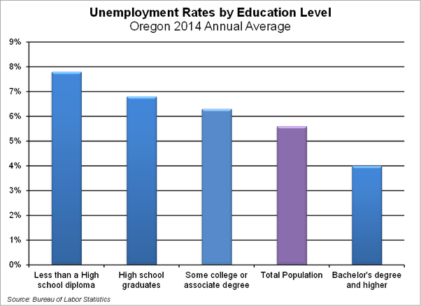 unemployment and underemployment among college graduates Conclusion: unemployment among newly trained gastroenterologists in new york city is very high also, there is substantial underemployment, and this phenomenon needs to be taken into department of medicine, harlem hospital center--columbia university college of physicians and.