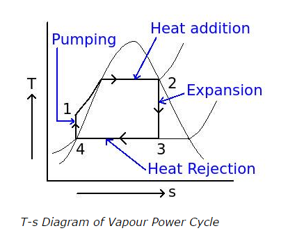 Can you explains the vapour power cycles graphs quora answer wiki ccuart Image collections