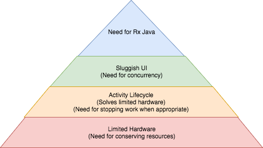 What is your review of RxJava? - Quora