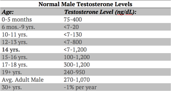 When does testosterone production reach its peak at men (I