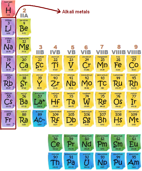 Why is sodium a soft metal quora sodium belongs to group i in the modern periodic table which consists of alkali metals urtaz Images