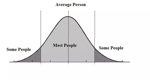 major thesis involving the actual bell curve