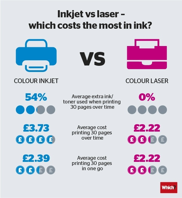 Best Printer With Cheap Ink >> How do laser and inkjet printers differ? - Quora