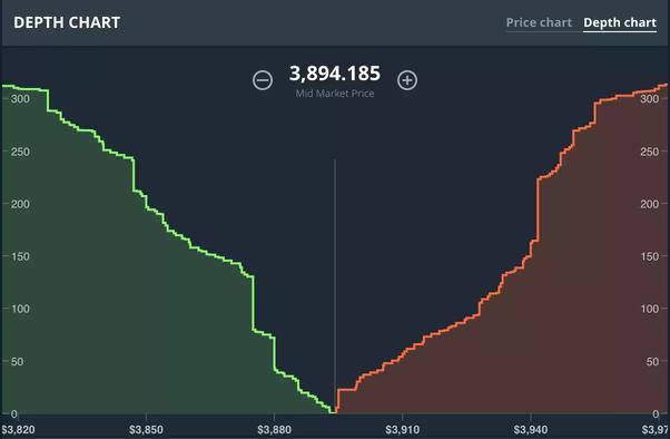 How to read market depth charts - Quora