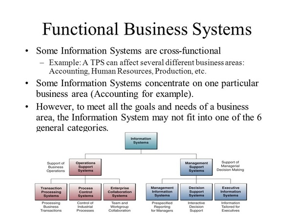 What Are Functional Business Systems Quora