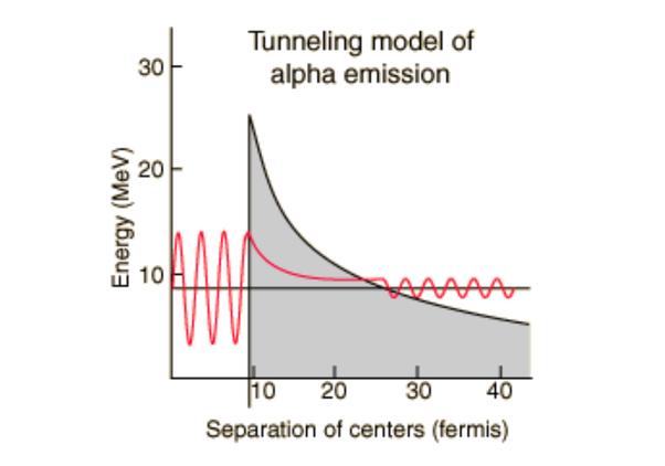 efek terobosan fisika kuantum padda partikel alpha