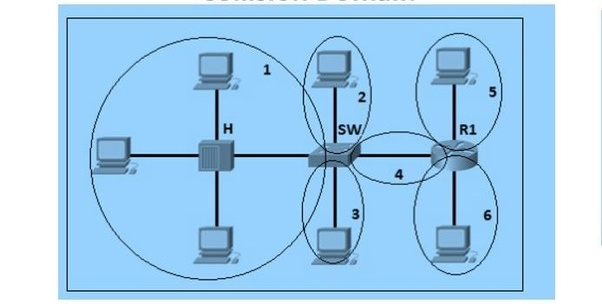 What is the difference between collision domain and broadcast domain
