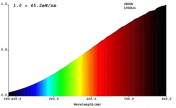 Is Led Daylight Bulb A Full Spectrum Light Bulb Quora