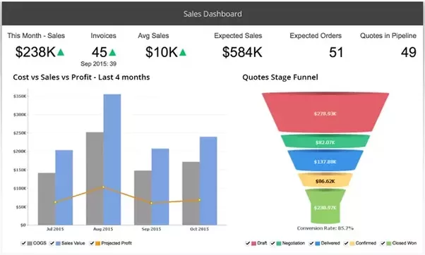 What are the best data visualization ipad apps quora microsoft power bi the app enables organizations to share visual insights through customizable dashboards that capture essential metrics in a single view ccuart Choice Image