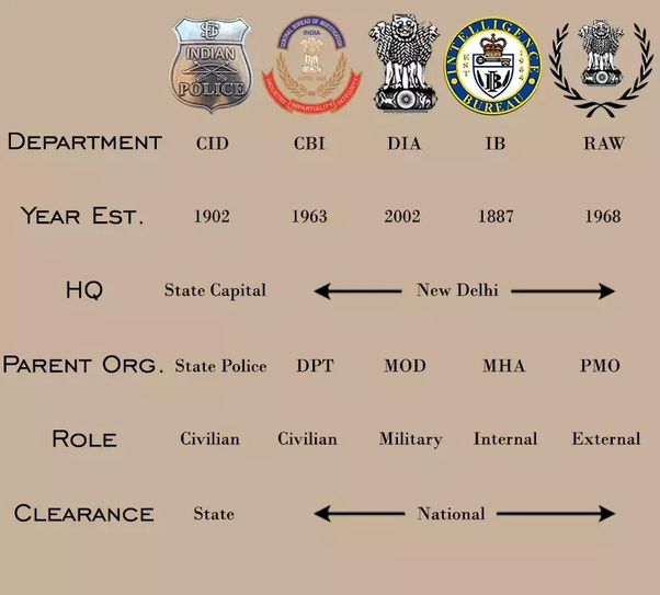 What is the difference between CBI, CID, IB, RAW, and ED
